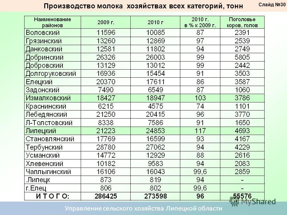 Производство молока хозяйствах всех категорий, тонн Управление сельского хозяйства Липецкой области Слайд 30