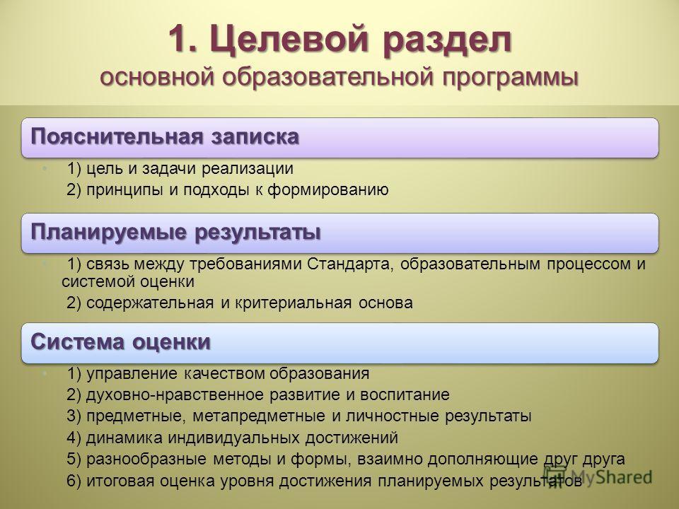 1. Целевой раздел основной образовательной программы Пояснительная записка 1) цель и задачи реализации 2) принципы и подходы к формированию Планируемые результаты 1) связь между требованиями Стандарта, образовательным процессом и системой оценки 2) с