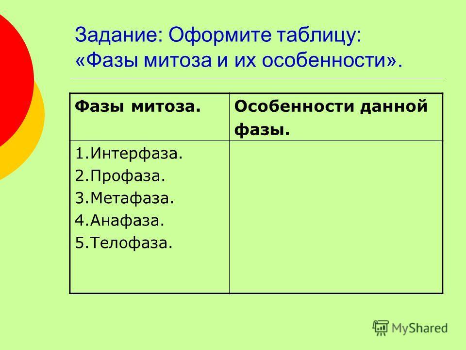 Задание: Оформите таблицу: «Фазы митоза и их особенности». Фазы митоза.Особенности данной фазы. 1.Интерфаза. 2.Профаза. 3.Метафаза. 4.Анафаза. 5.Телофаза.