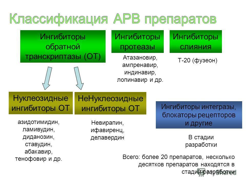 Ингибиторы обратной транскриптазы (ОТ) Ингибиторы протеазы Ингибиторы слияния Ингибиторы интегразы, блокаторы рецепторов и другие Нуклеозидные ингибиторы ОТ НеНуклеозидные ингибиторы ОТ азидотимидин, ламивудин, диданозин, ставудин, абакавир, тенофови