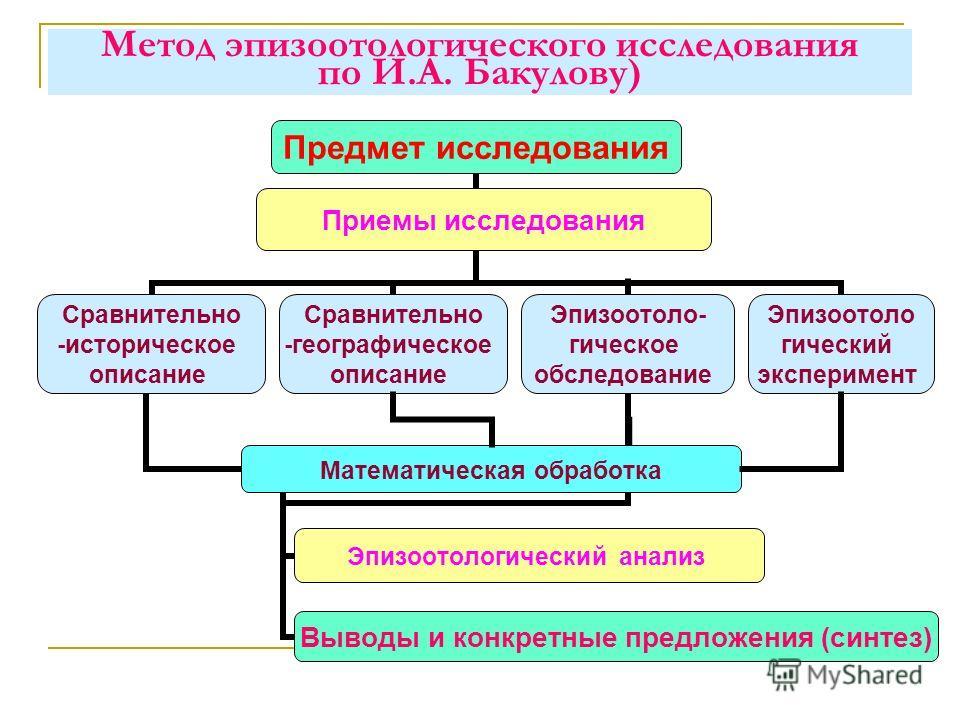 Метод эпизоотологического исследования по И.А. Бакулову)