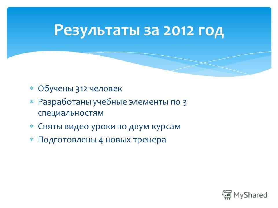 Обучены 312 человек Разработаны учебные элементы по 3 специальностям Сняты видео уроки по двум курсам Подготовлены 4 новых тренера Результаты за 2012 год