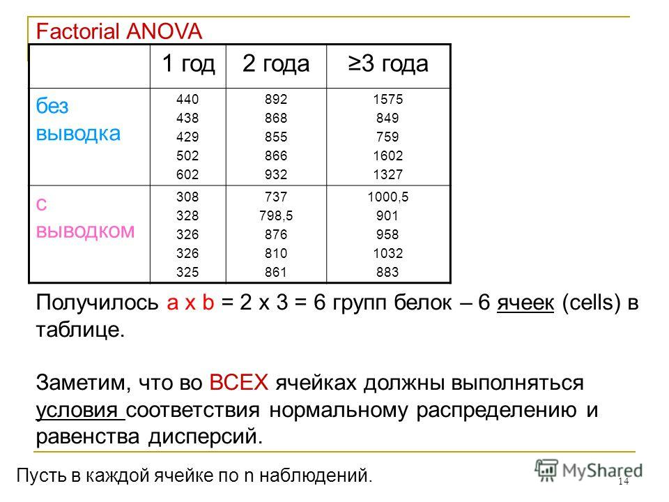 14 Получилось a x b = 2 х 3 = 6 групп белок – 6 ячеек (cells) в таблице. Заметим, что во ВСЕХ ячейках должны выполняться условия соответствия нормальному распределению и равенства дисперсий. 1 год2 года3 года без выводка 440 438 429 502 602 892 868 8