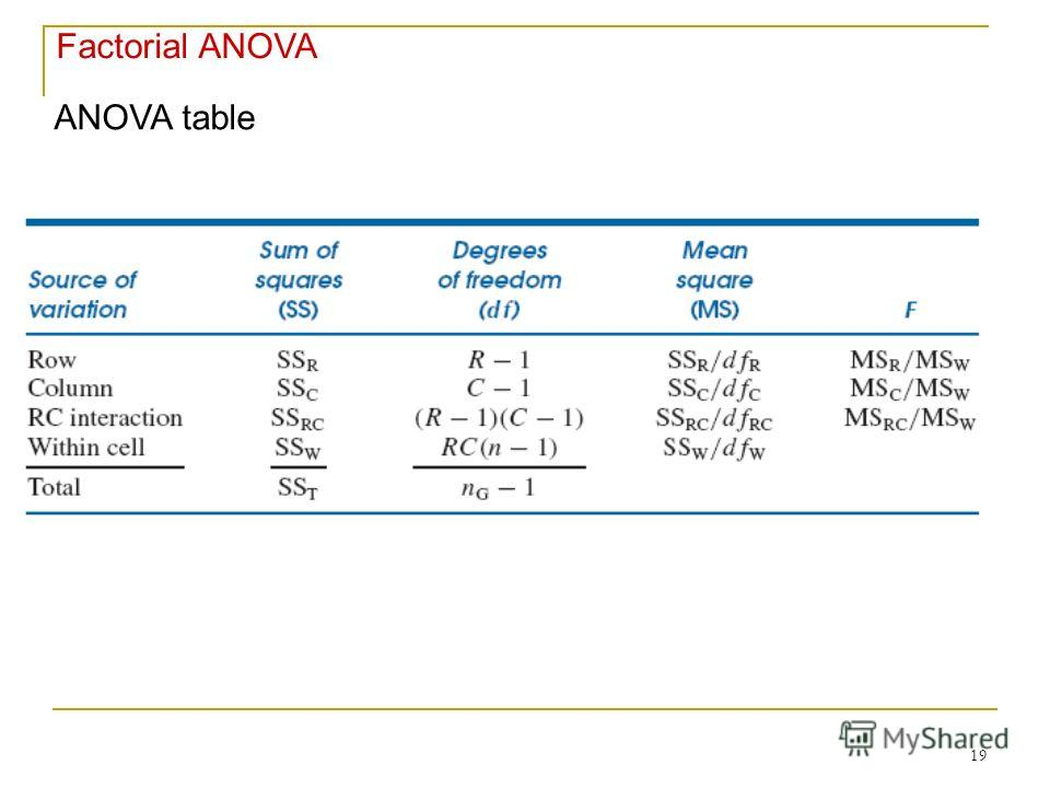 19 Factorial ANOVA ANOVA table