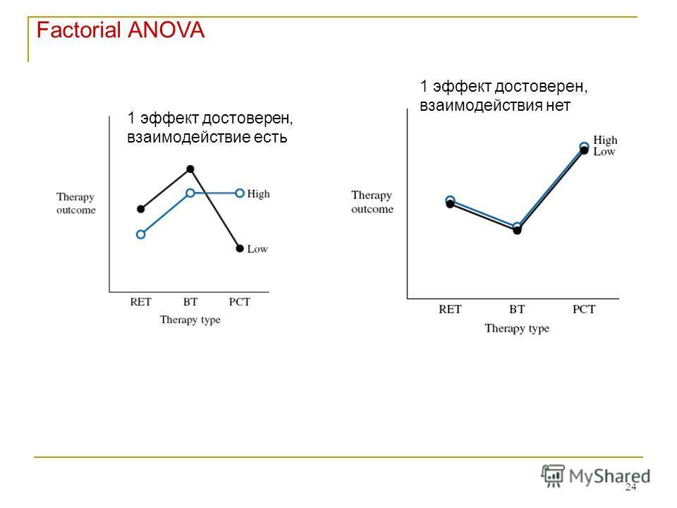 24 1 эффект достоверен, взаимодействия нет 1 эффект достоверен, взаимодействие есть Factorial ANOVA