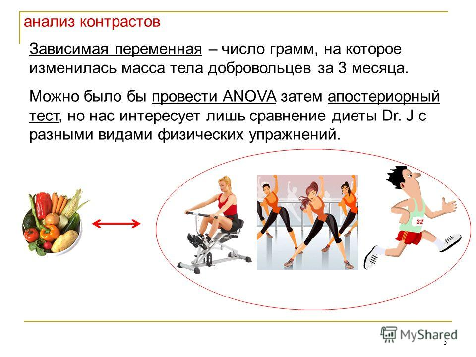 5 Зависимая переменная – число грамм, на которое изменилась масса тела добровольцев за 3 месяца. Можно было бы провести ANOVA затем апостериорный тест, но нас интересует лишь сравнение диеты Dr. J с разными видами физических упражнений. анализ контра