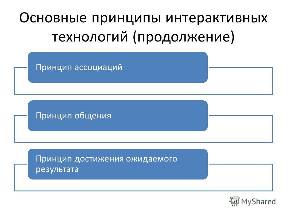 Основные принципы интерактивных технологий (продолжение) Принцип ассоциацийПринцип общения Принцип достижения ожидаемого результата