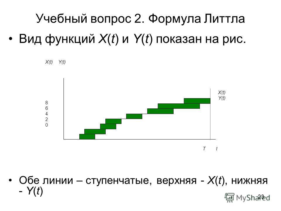 23 Учебный вопрос 2. Формула Литтла Вид функций X(t) и Y(t) показан на рис. Обе линии – ступенчатые, верхняя - X(t), нижняя - Y(t) 8642086420 X(t) Y(t) T t