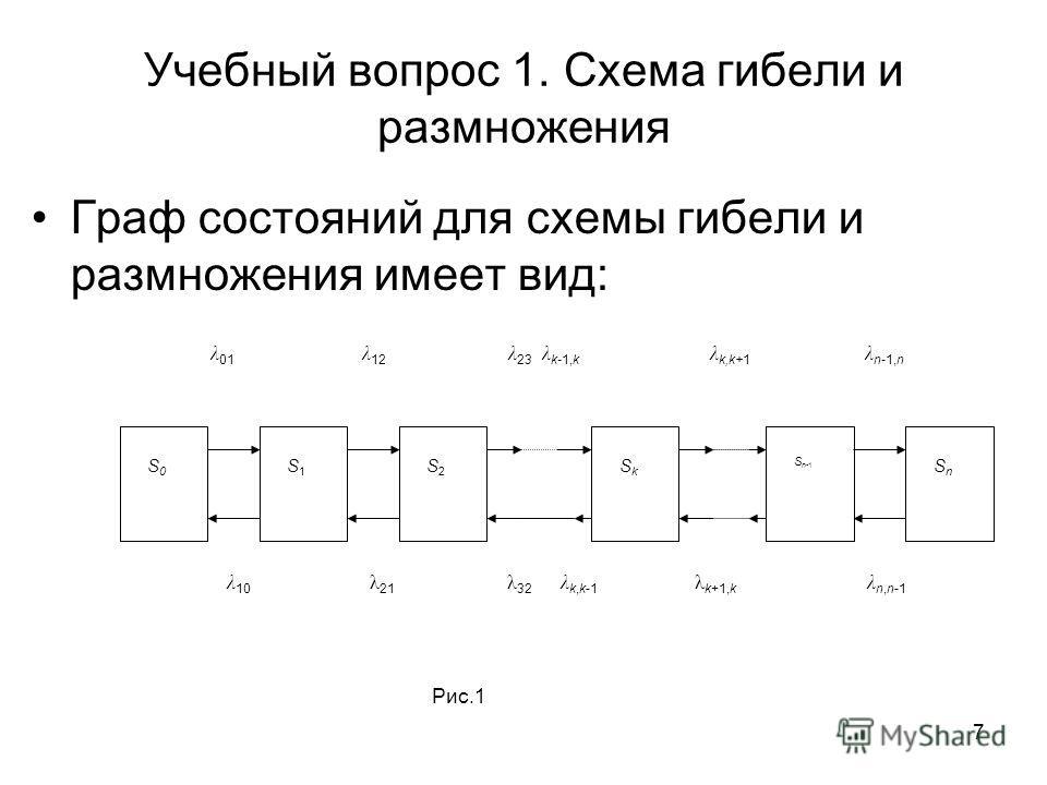 7 Учебный вопрос 1. Схема гибели и размножения Граф состояний для схемы гибели и размножения имеет вид: S0S0 S1S1 S2S2 SkSk S n-1 λ 01 λ 12 λ 23 λ k-1,k λ k,k+1 λ n-1,n λ 10 λ 21 λ 32 λ k,k-1 λ k+1,k λ n,n-1 Рис.1 SnSn