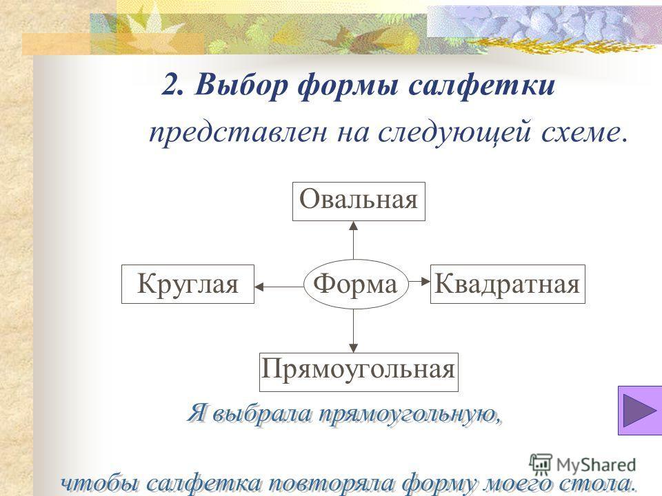 2. Выбор формы салфетки представлен на следующей схеме. Овальная Круглая Форма Квадратная Прямоугольная
