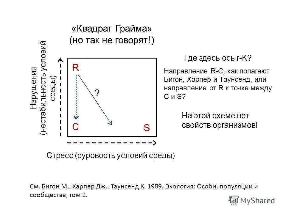 «Квадрат Грайма» (но так не говорят!) Стресс (суровость условий среды) Нарушения (нестабильность условий среды) C S R Где здесь ось r-K? Направление R-C, как полагают Бигон, Харпер и Таунсенд, или направление от R к точке между C и S? См. Бигон М., Х
