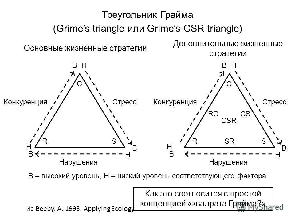 Треугольник Грайма (Grimes triangle или Grimes CSR triangle) Из Beeby, A. 1993. Applying Ecology R C S Конкуренция Н В Стресс Нарушения В – высокий уровень, Н – низкий уровень соответствующего фактора ВН В Н Основные жизненные стратегии R C S Конкуре