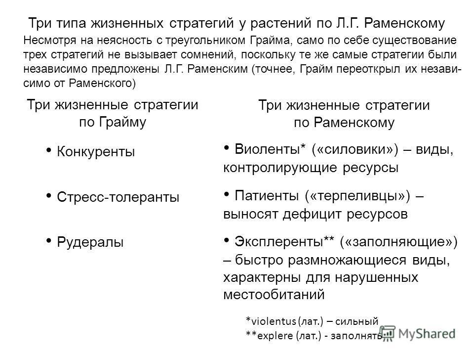 Несмотря на неясность с треугольником Грайма, само по себе существование трех стратегий не вызывает сомнений, поскольку те же самые стратегии были независимо предложены Л.Г. Раменским (точнее, Грайм переоткрыл их незави- симо от Раменского) Три жизне