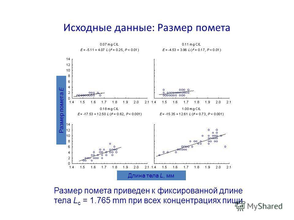 Исходные данные: Размер помета Размер помета приведен к фиксированной длине тела L c = 1.765 mm при всех концентрациях пищи Размер помета E Длина тела L, мм