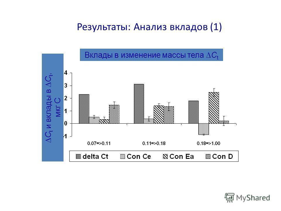 Результаты: Анализ вкладов (1) Вклады в изменение массы тела C t C t и вклады в C t, мкг С