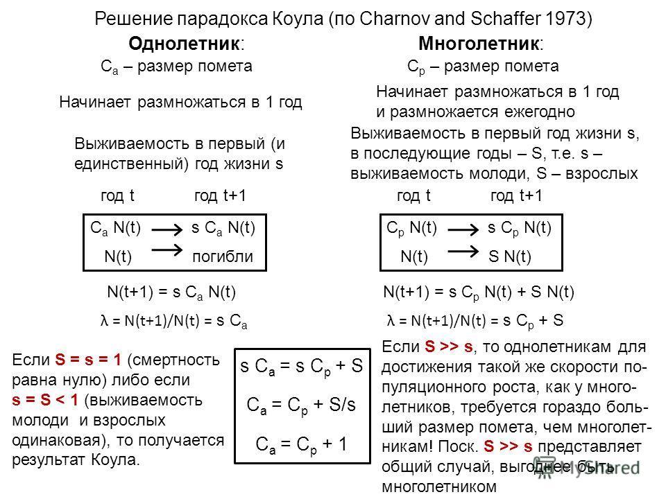 Решение парадокса Коула (по Charnov and Schaffer 1973) Однолетник:Многолетник: C a – размер пометаC p – размер помета Начинает размножаться в 1 год Начинает размножаться в 1 год и размножается ежегодно Выживаемость в первый (и единственный) год жизни