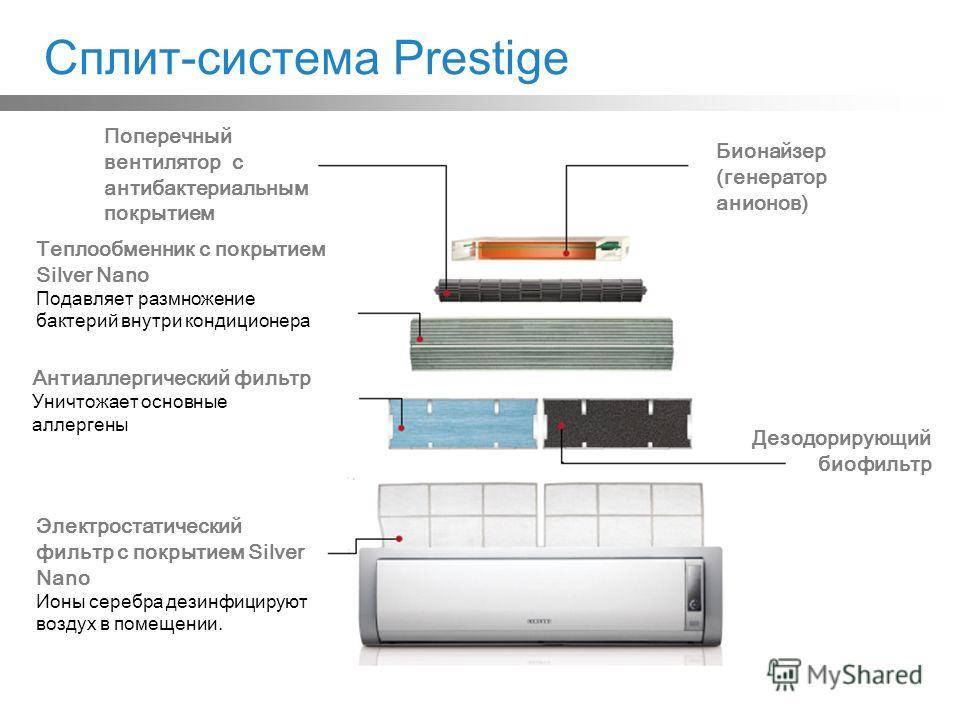 Сплит-система Prestige Поперечный вентилятор с антибактериальным покрытием Бионайзер (генератор анионов) Теплообменник с покрытием Silver Nano Подавляет размножение бактерий внутри кондиционера Антиаллергический фильтр Уничтожает основные аллергены Д