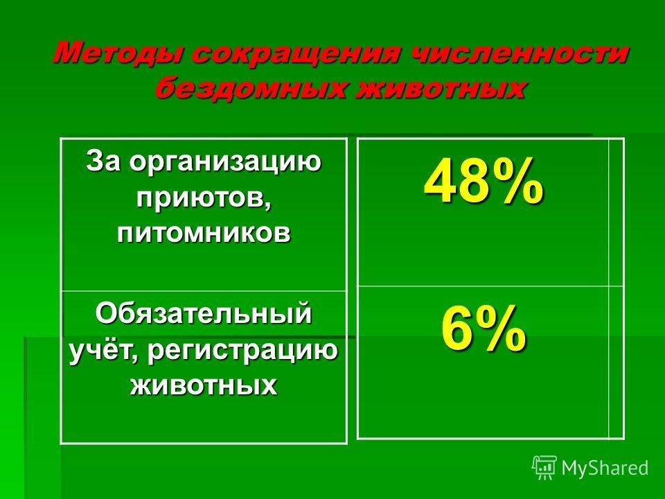 Методы сокращения численности бездомных животных За организацию приютов, питомников Обязательный учёт, регистрацию животных 48%6%