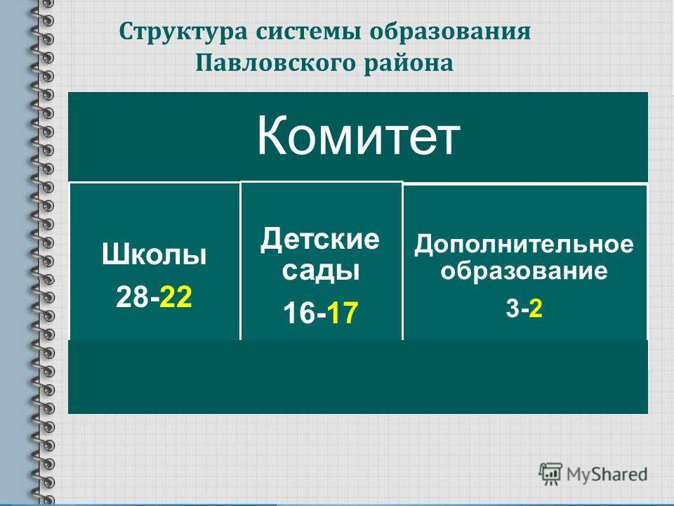 Структура системы образования Павловского района Комитет Школы 28-22 Детские сады 16-17 Дополнительное образование 3-2