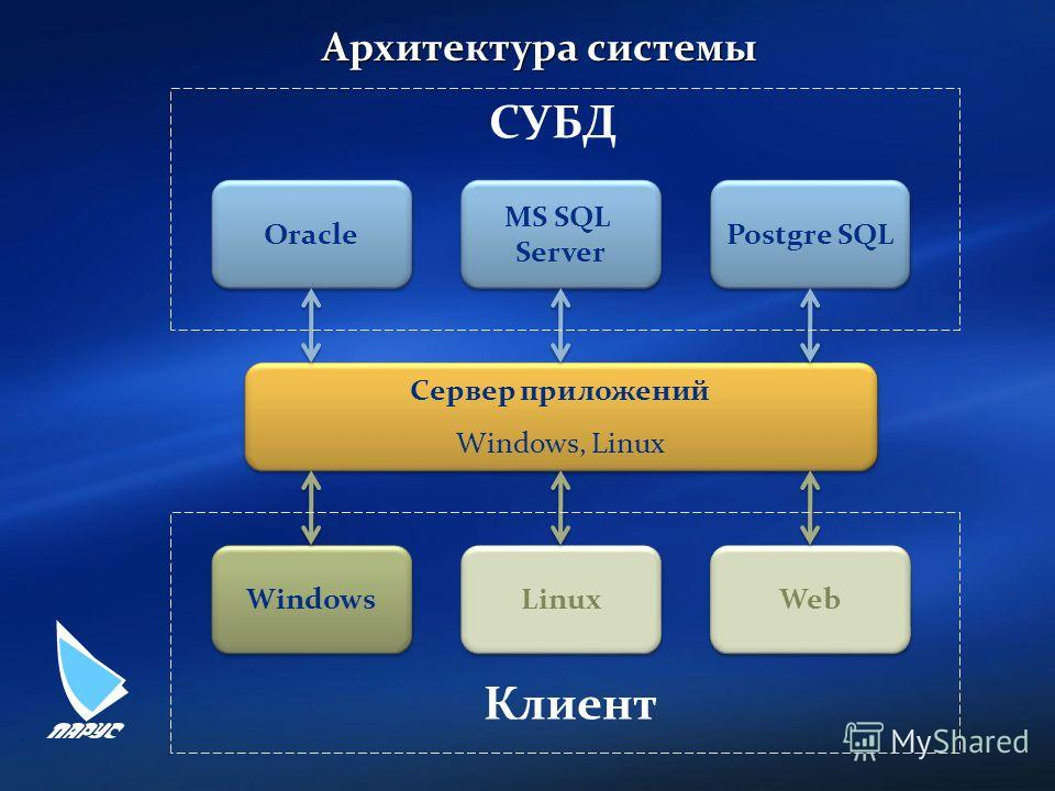 Архитектура системы Сервер приложений Windows, Linux Сервер приложений Windows, Linux MS SQL Server MS SQL Server Oracle Postgre SQL Linux Windows Web Клиент СУБД