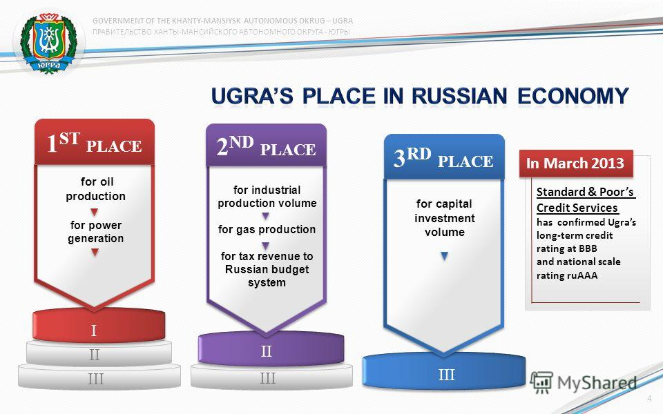 2 ND PLACE for industrial production volume for gas production for tax revenue to Russian budget system II III I II III 3 RD PLACE for capital investment volume I II III 1 ST PLACE for oil production for power generation In March 2013 Standard & Poor