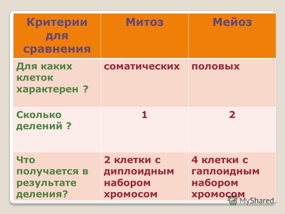 Критерии для сравнения МитозМейоз Для каких клеток характерен ? соматическихполовых Сколько делений ? 12 Что получается в результате деления? 2 клетки с диплоидным набором хромосом 4 клетки с гаплоидным набором хромосом
