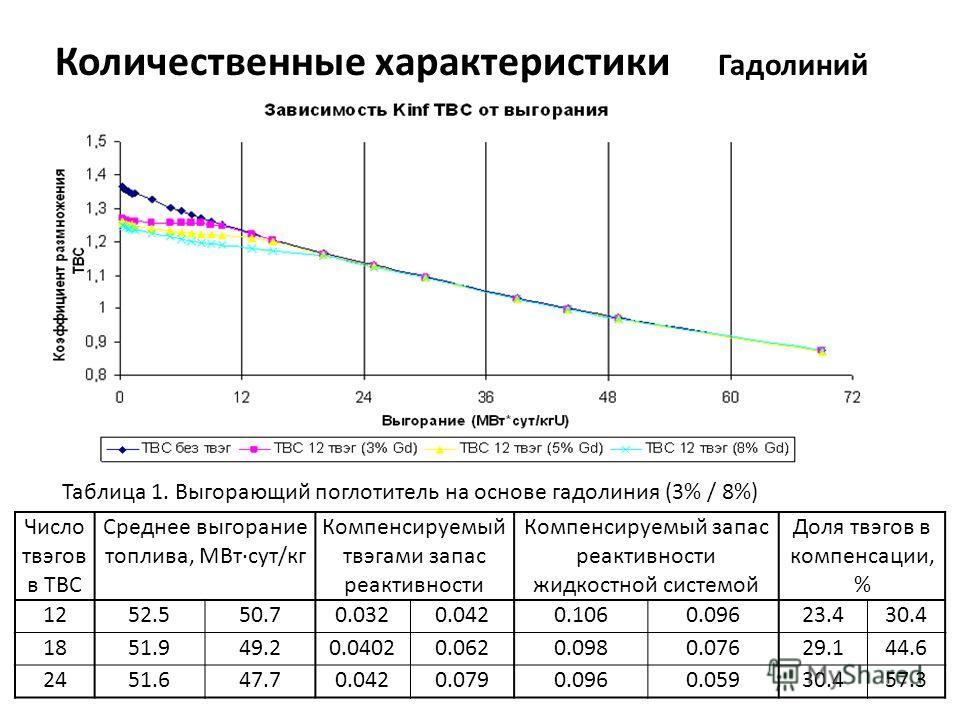 Количественные характеристики Гадолиний Число твэгов в ТВС Среднее выгорание топлива, МВтсут/кг Компенсируемый твэгами запас реактивности Компенсируемый запас реактивности жидкостной системой Доля твэгов в компенсации, % 1252.550.70.0320.0420.1060.09