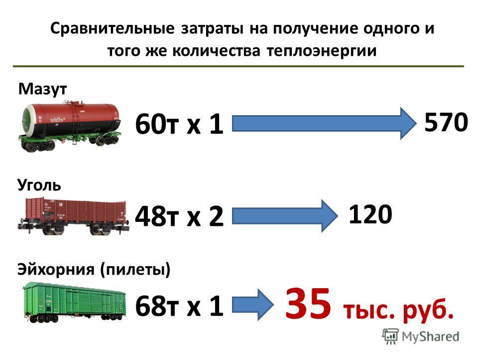 Мазут 60т x 1 570 Уголь 48т x 2 120 Эйхорния (пилеты) 68т x 1 35 тыс. руб. Сравнительные затраты на получение одного и того же количества теплоэнергии