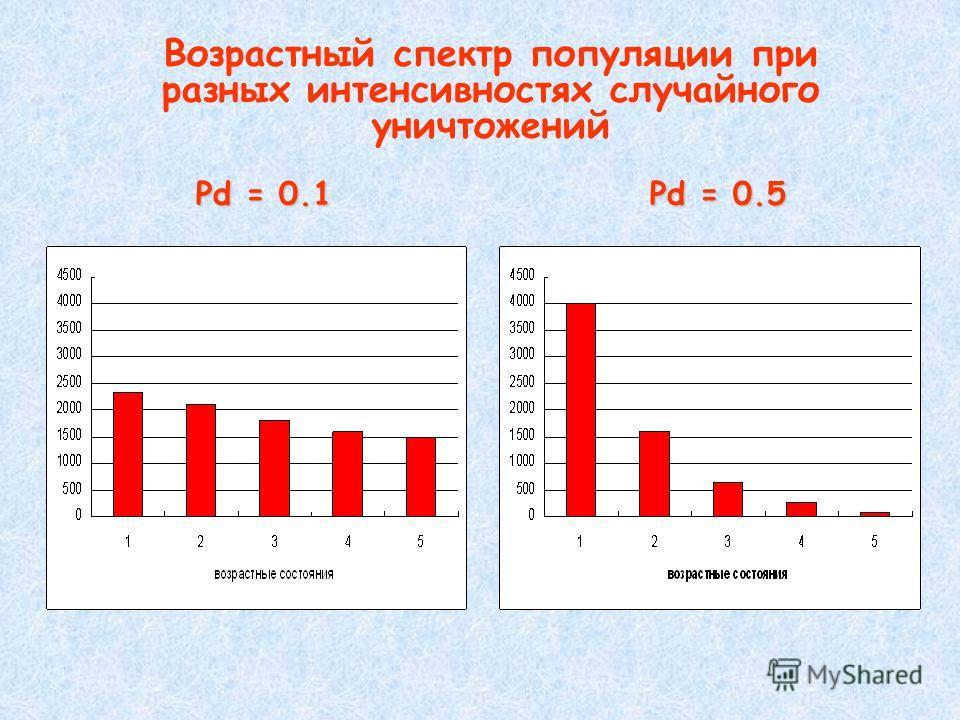Pd = 0.1 Pd = 0.5 Возрастный спектр популяции при разных интенсивностях случайного уничтожений Pd = 0.1 Pd = 0.5
