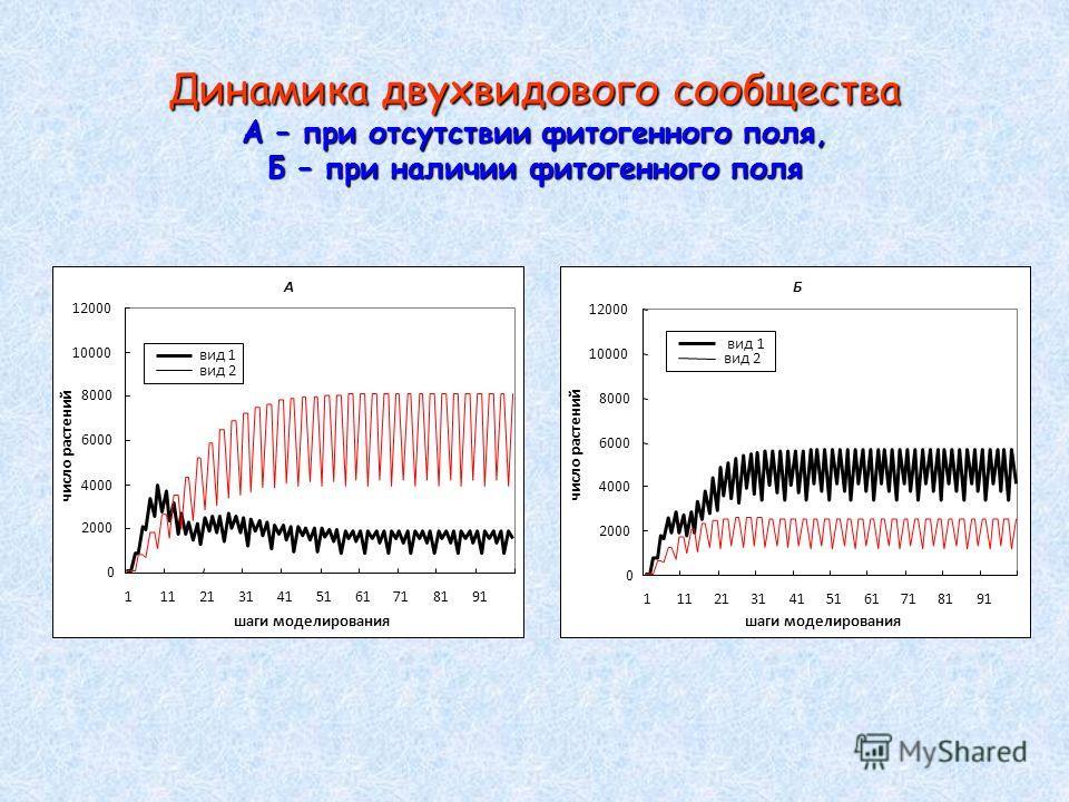 Динамика двухвидового сообщества А – при отсутствии фитогенного поля, Б – при наличии фитогенного поля А 0 2000 4000 6000 8000 10000 12000 1112131415161718191 шаги моделирования число растений вид 1 вид 2 Б 0 2000 4000 6000 8000 10000 12000 111213141