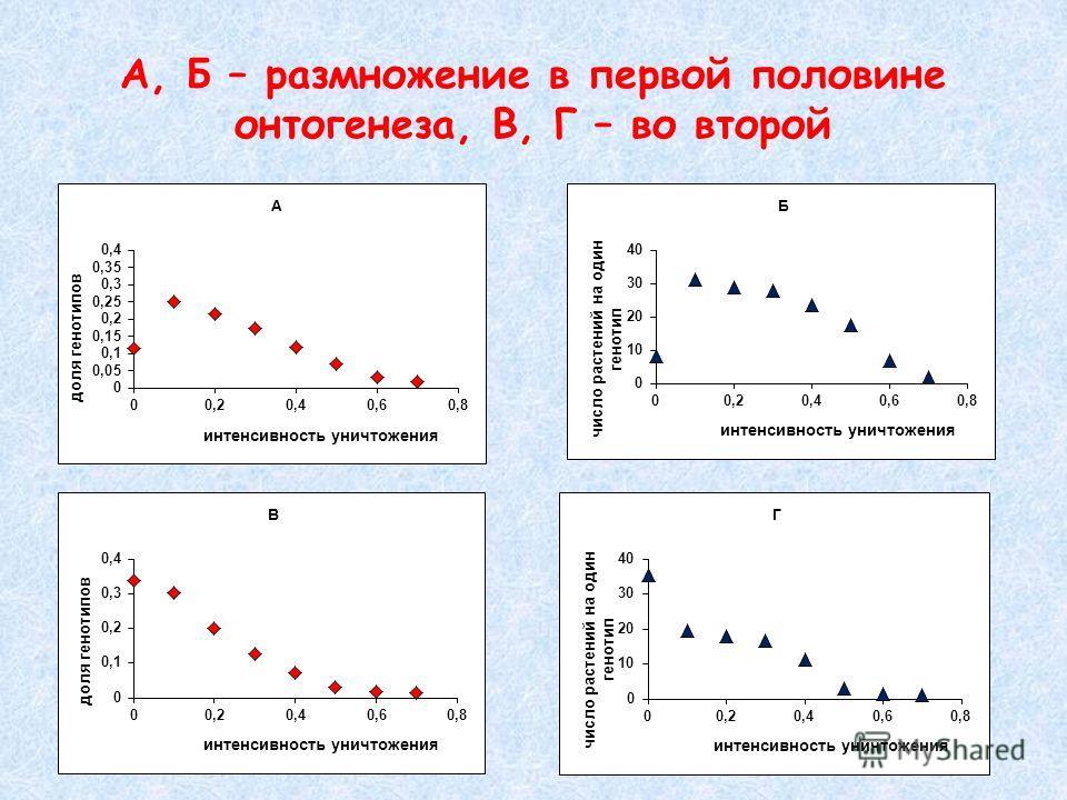 А, Б – размножение в первой половине онтогенеза, В, Г – во второй