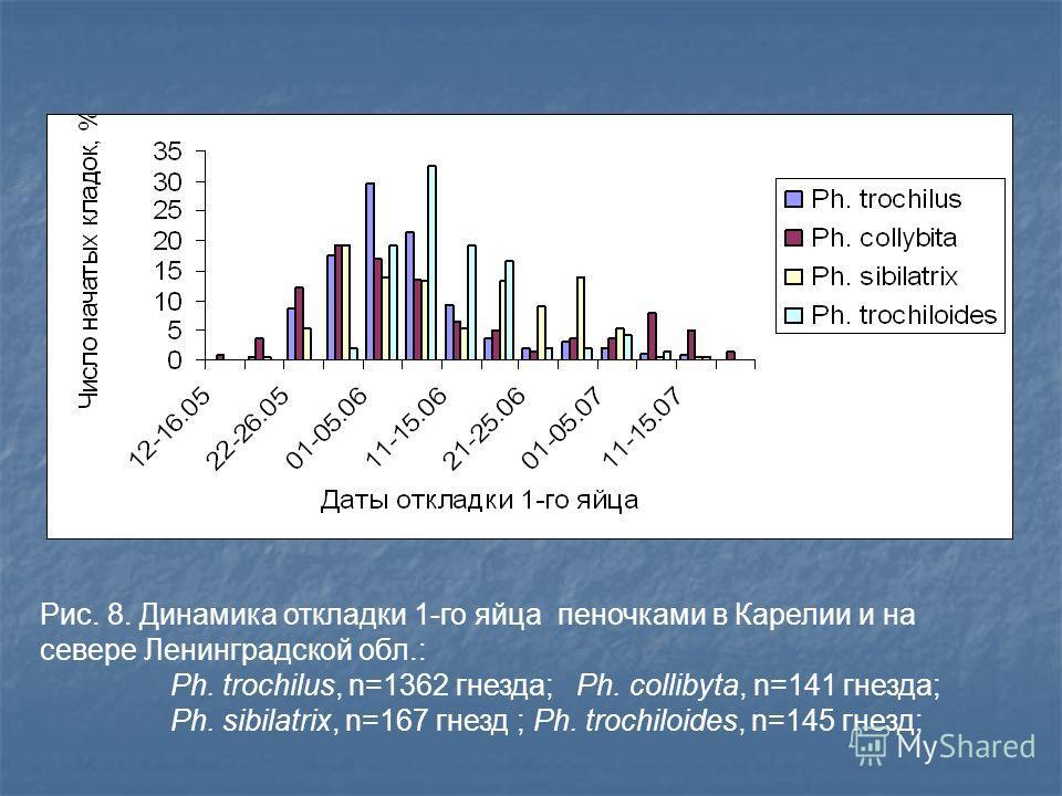 Рис. 8. Динамика откладки 1-го яйца пеночками в Карелии и на севере Ленинградской обл.: Ph. trochilus, n=1362 гнезда; Ph. collibyta, n=141 гнезда; Ph. sibilatrix, n=167 гнезд ; Ph. trochiloides, n=145 гнезд;