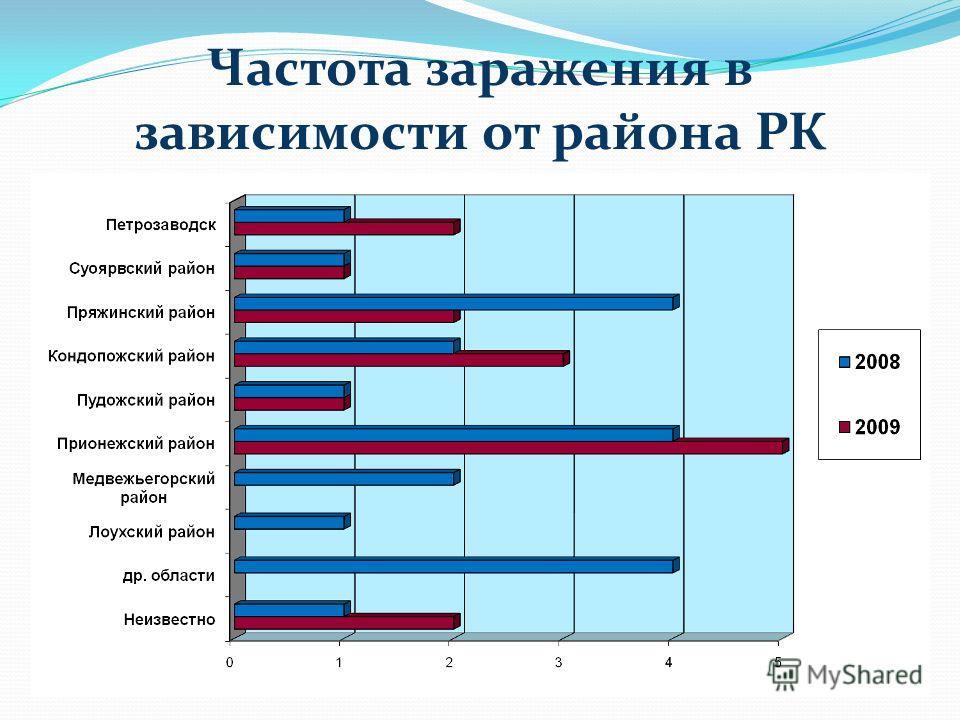 Частота заражения в зависимости от района РК