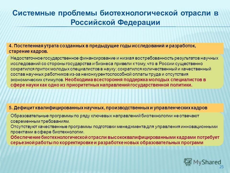 25 Системные проблемы биотехнологической отрасли в Российской Федерации 4. Постепенная утрата созданных в предыдущие годы исследований и разработок, старение кадров. Недостаточное государственное финансирование и низкая востребованность результатов н