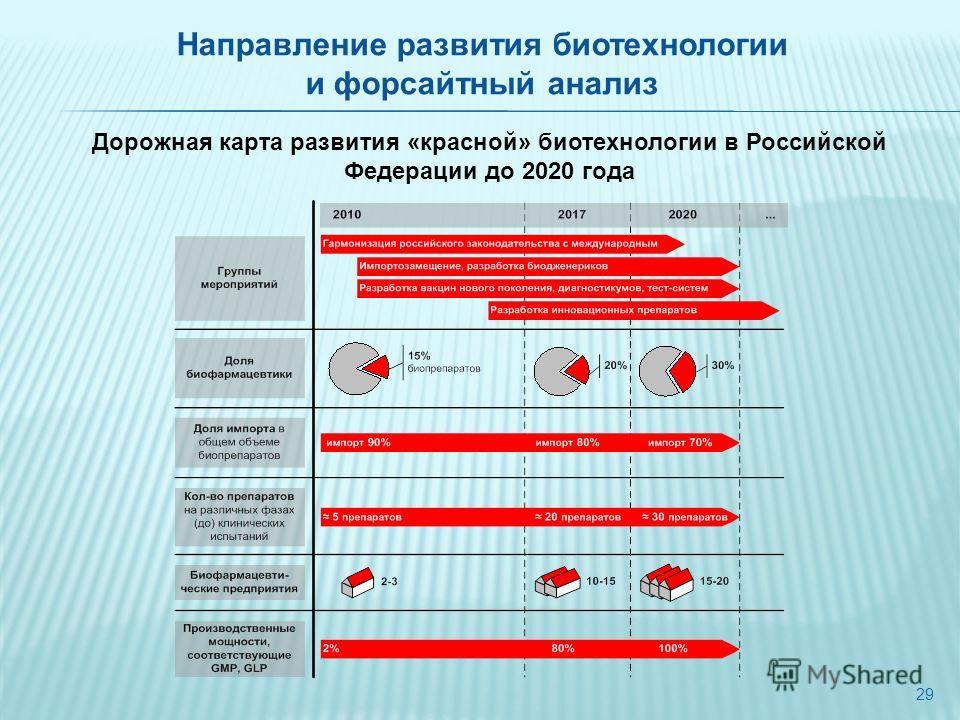 29 Дорожная карта развития «красной» биотехнологии в Российской Федерации до 2020 года Направление развития биотехнологии и форсайтный анализ