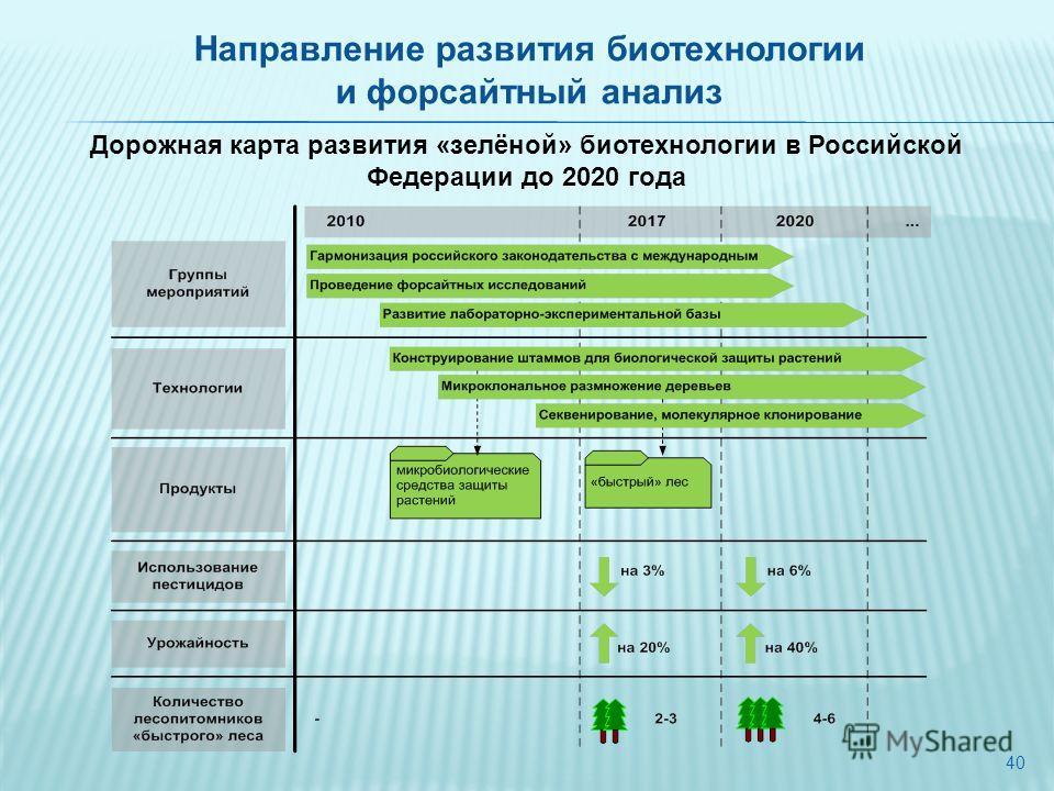 40 Дорожная карта развития «зелёной» биотехнологии в Российской Федерации до 2020 года Направление развития биотехнологии и форсайтный анализ