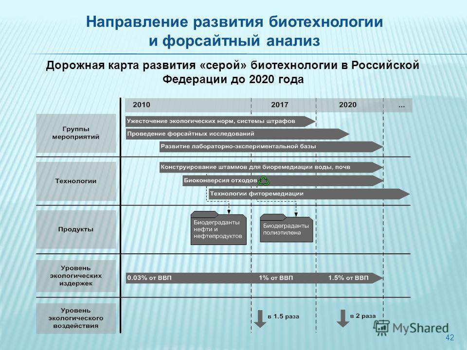 42 Дорожная карта развития «серой» биотехнологии в Российской Федерации до 2020 года Направление развития биотехнологии и форсайтный анализ