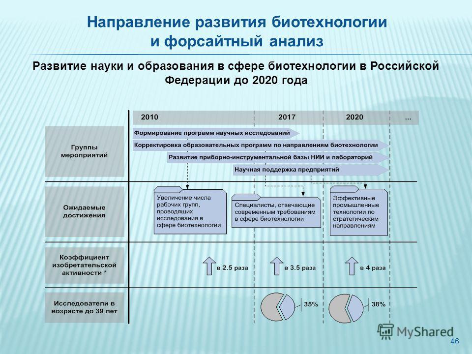 46 Развитие науки и образования в сфере биотехнологии в Российской Федерации до 2020 года Направление развития биотехнологии и форсайтный анализ