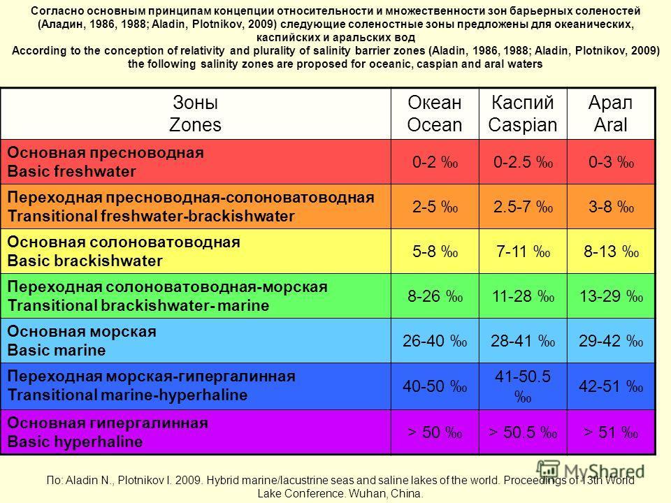 Зоны Zones Океан Ocean Каспий Caspian Арал Aral Основная пресноводная Basic freshwater 0-2 0-2.5 0-3 Переходная пресноводная-солоноватоводная Transitional freshwater-brackishwater 2-5 2.5-7 3-8 Основная солоноватоводная Basic brackishwater 5-8 7-11 8