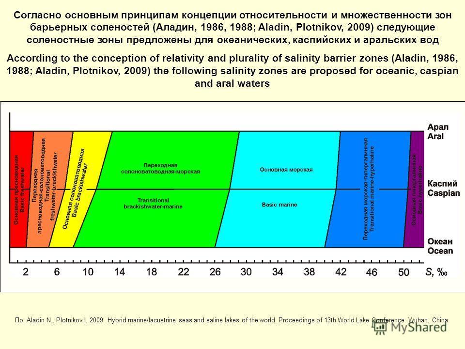 Согласно основным принципам концепции относительности и множественности зон барьерных соленостей (Аладин, 1986, 1988; Aladin, Plotnikov, 2009) следующие соленостные зоны предложены для океанических, каспийских и аральских вод According to the concept