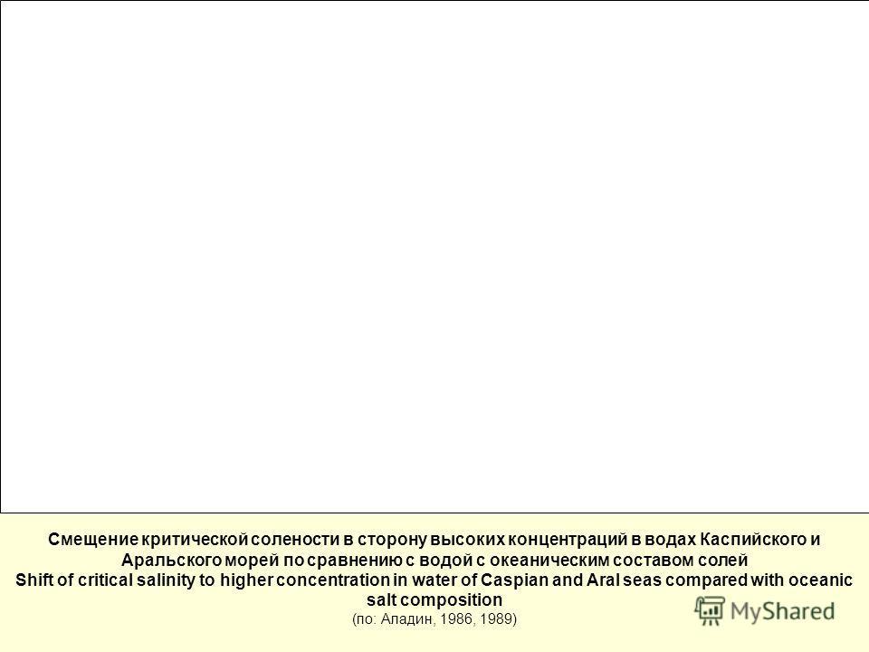 Смещение критической солености в сторону высоких концентраций в водах Каспийского и Аральского морей по сравнению с водой с океаническим составом солей Shift of critical salinity to higher concentration in water of Caspian and Aral seas compared with