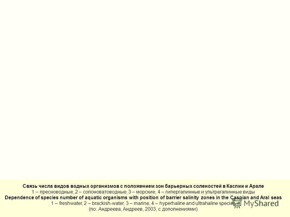 Связь числа видов водных организмов с положением зон барьерных соленостей в Каспии и Арале 1 – пресноводные, 2 – солоноватоводные, 3 – морские, 4 – гипергалинные и ультрагалинные виды Dependence of species number of aquatic organisms with position of