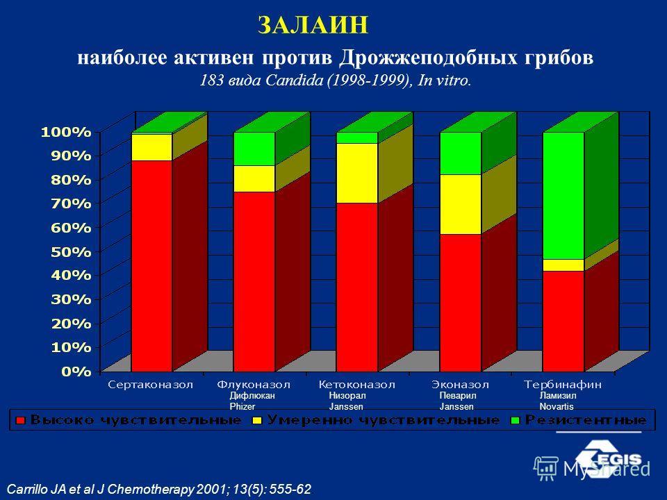 Carrillo JA et al J Chemotherapy 2001; 13(5): 555-62. наиболее активен против Дрожжеподобных грибов 183 вида Candida (1998-1999), In vitro. ЗАЛАИН Дифлюкан Phizer Низорал Janssen Певарил Janssen Ламизил Novartis