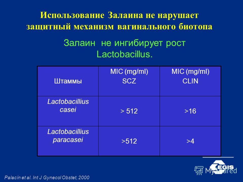 Использование Залаина не нарушает защитный механизм вагинального биотопа Штаммы MIC (mg/ml) SCZ MIC (mg/ml) CLIN Lactobacillius casei > 512>16 Lactobacillius paracasei >512>4 Palacín et al. Int J Gynecol Obstet, 2000 Залаин не ингибирует рост Lactoba