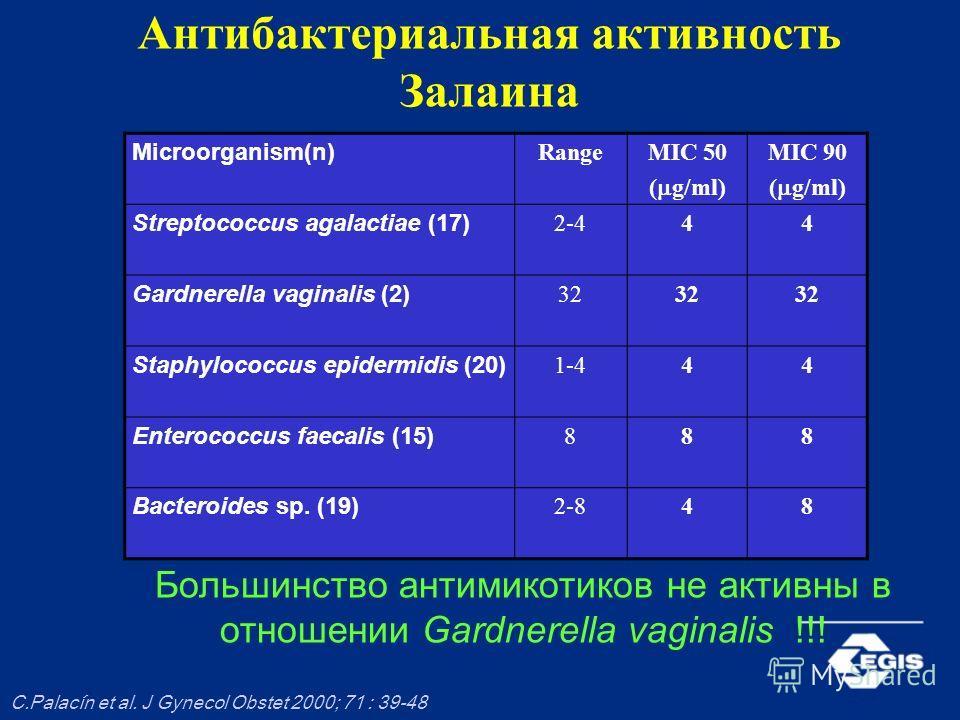 Антибактериальная активность Залаина Microorganism(n) RangeMIC 50 ( g/ml) MIC 90 ( g/ml) Streptococcus agalactiae (17) 2-444 Gardnerella vaginalis (2) 32 Staphylococcus epidermidis (20) 1-444 Enterococcus faecalis (15) 888 Bacteroides sp. (19) 2-848