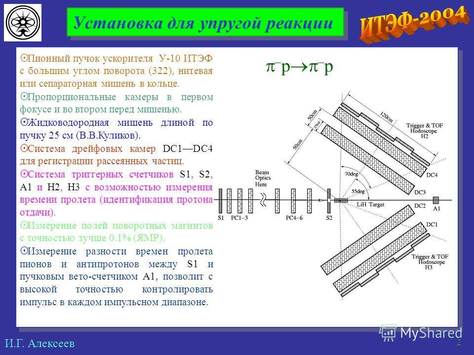 И.Г. Алексеев 2 Установка для упругой реакции Пионный пучок ускорителя У-10 ИТЭФ с большим углом поворота (322), нитевая или сепараторная мишень в кольце. Пропорциональные камеры в первом фокусе и во втором перед мишенью. Жидководородная мишень длино