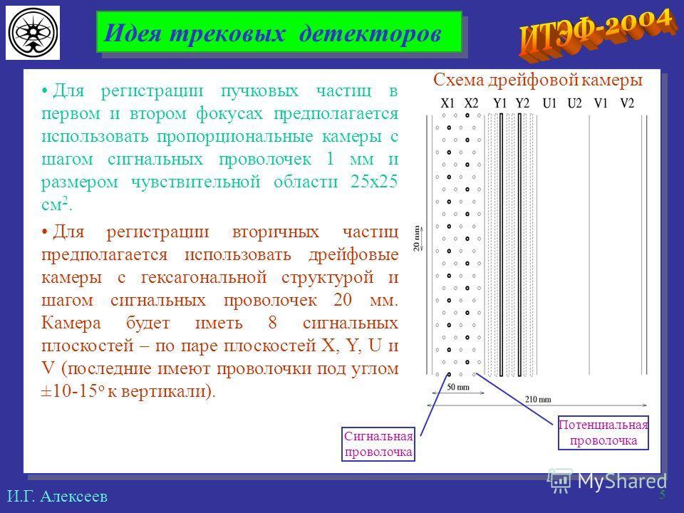 И.Г. Алексеев 5 Идея трековых детекторов Для регистрации пучковых частиц в первом и втором фокусах предполагается использовать пропорциональные камеры с шагом сигнальных проволочек 1 мм и размером чувствительной области 25х25 см 2. Для регистрации вт