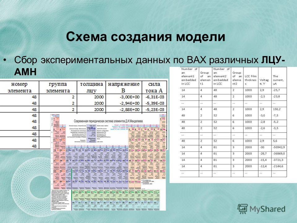 Схема создания модели Сбор экспериментальных данных по ВАХ различных ЛЦУ- АМН