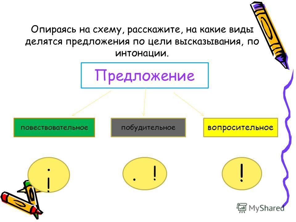 Опираясь на схему, расскажите, на какие виды делятся предложения по цели высказывания, по интонации. Предложение повествовательноепобудительное вопросительное. …!1 !,! 1 ?.!.!. ! !