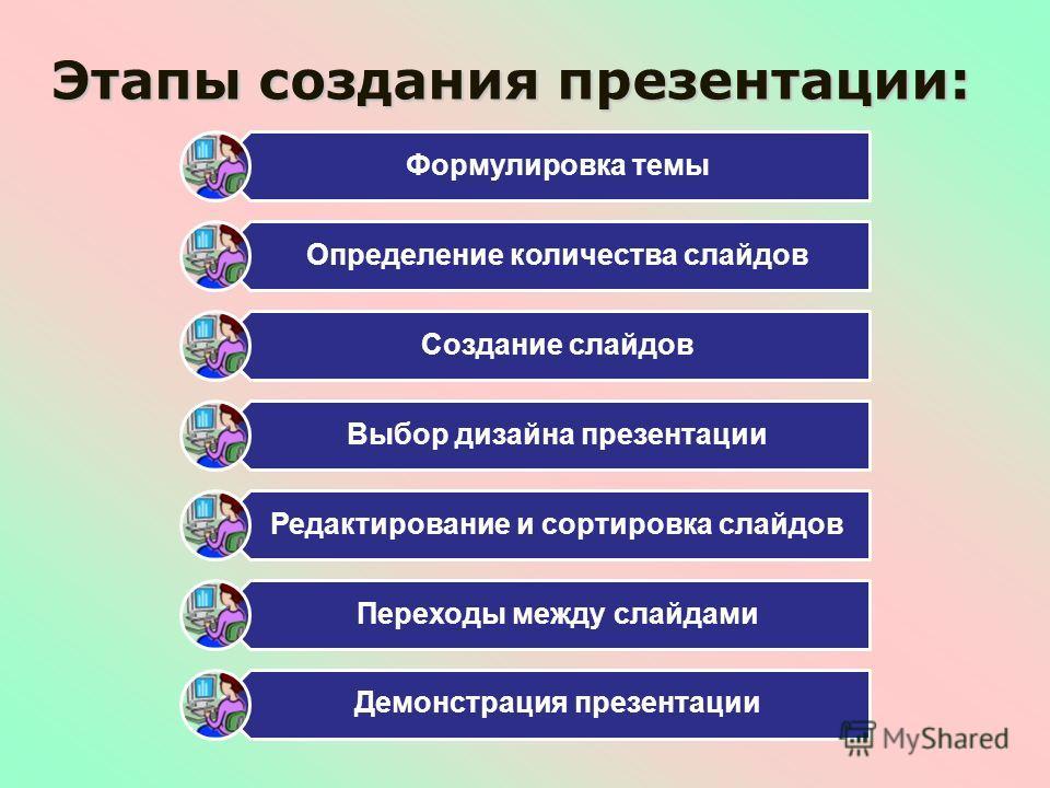 Этапы создания презентации: Формулировка темы Определение количества слайдов Создание слайдов Выбор дизайна презентации Редактирование и сортировка слайдов Переходы между слайдами Демонстрация презентации